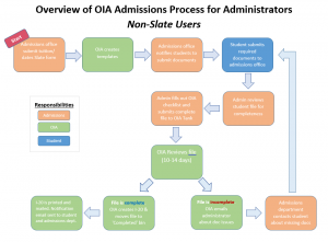 F-1/J-1 Admissions Flowchart for Non-Slate Users
