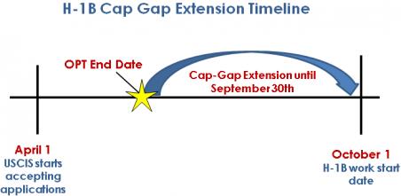 H1B cap gap