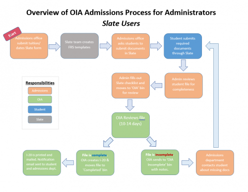 Admissions process for Admins_0.PNG