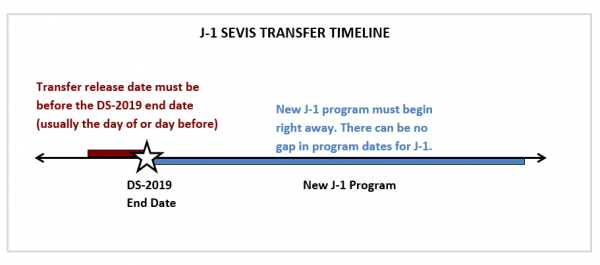 Transferring SEVIS Record to a New School | The Office of ...