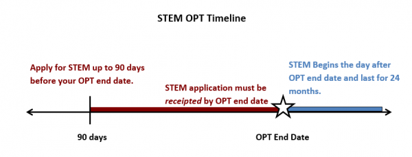 OPT STEM Extension | The Office of International Affairs | The